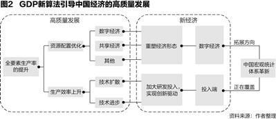 gdp新算法_GDP新算法引导高质量发展